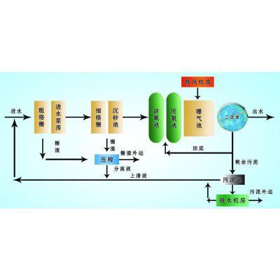 造纸厂污水处理设备 工艺流程 杭州洁康
