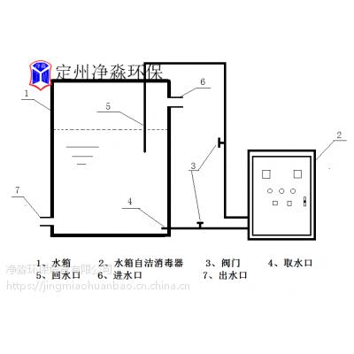 净淼现货供应SCII-30HB外置式水箱自洁消毒器