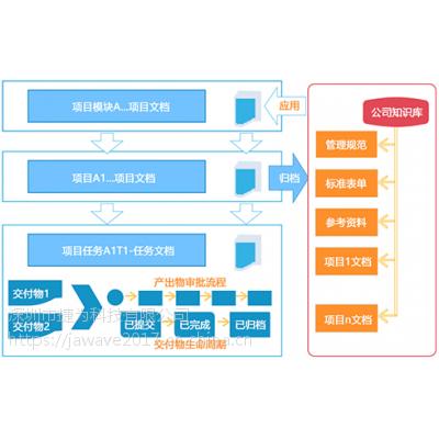 可视化项目管理系统
