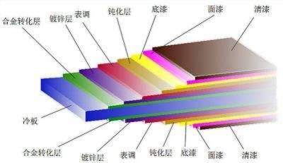 马钢彩钢板,PE聚酯烤漆正面25um,马钢彩钢卷价格一级经销商