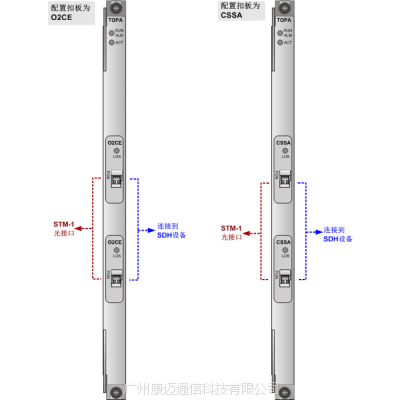 【华为H801TOPA】包交换网传输时分复用业务板