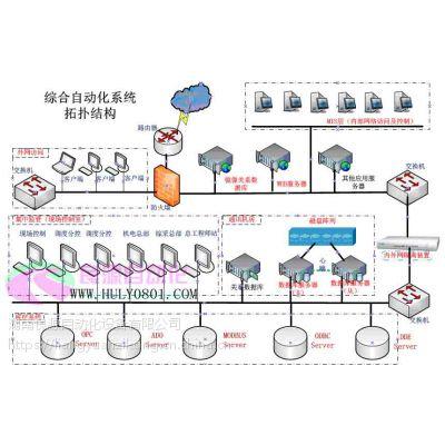 煤矿综合自动化系统