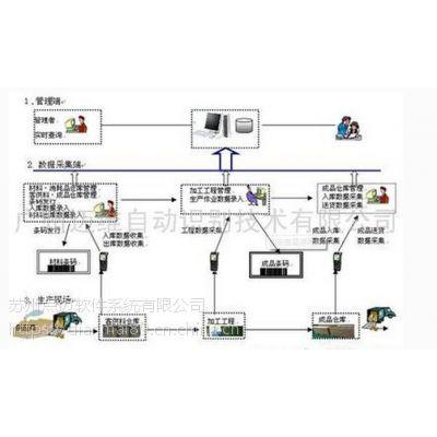 生产车间流程条形码管理软件
