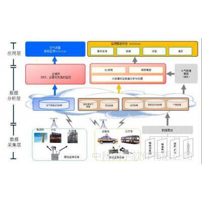 北京网格化管理系统大气监测系统大气网格化销售