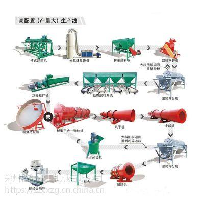动物粪便加工生物有机肥设备制肥方法,猪粪有机肥生产设备多少钱?