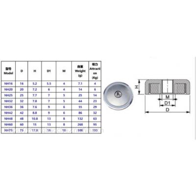 钕铁硼永磁锅磁,磁性建筑预埋件,磁性固定器,吸附模台固定器