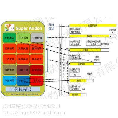 凌犀物联OEE全局设备效率系统