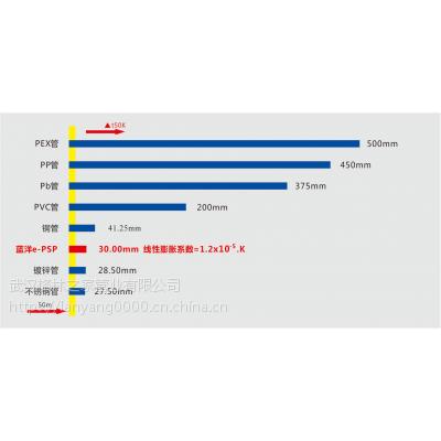 湖南衡阳psp钢塑复合压力管厂家