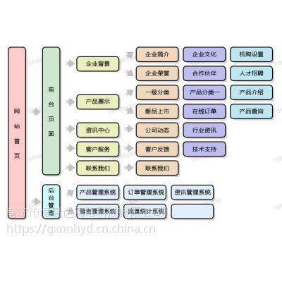 南宁专业网站建设,app开发,微信平台开发
