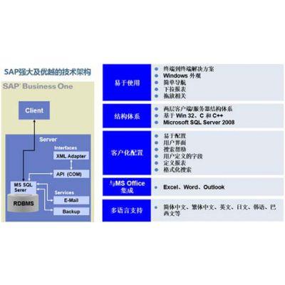 精益外贸行业ERP系统 外贸公司管理软件解决方案 宁波优德普SAP代理商