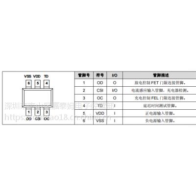 供应嘉泰姆驱动IC CXPR7107高精确度的电压检测与时间延迟电路导致,过电流电池寿命缩短
