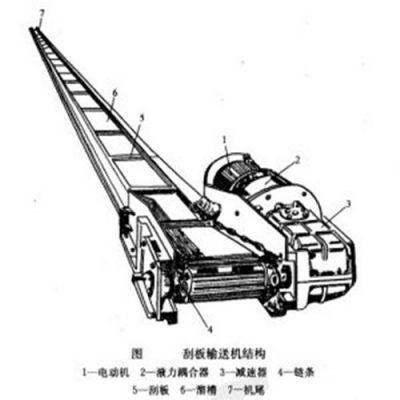 冷冻水产品的加工生产线防尘 沙子刮板运输机