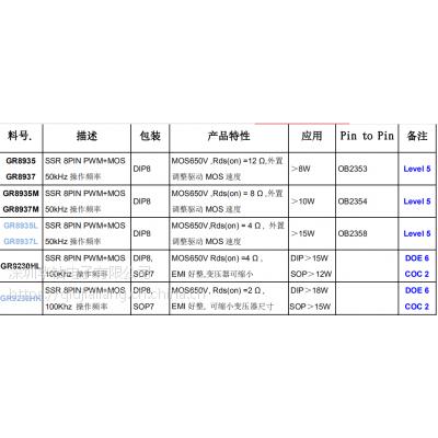 GR8875NR系列 SSR 8PIN HV PWMfixed frequency SOP7,SOP