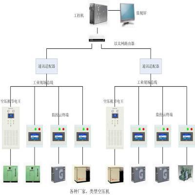 空压机集中控制系统网群远程控制