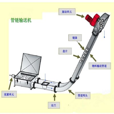 知名链板输送机厂家环保 粉体料管链机