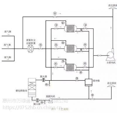 惠州废气处理技术之涂装中的应用浅析