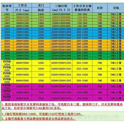 苏州 高精密高效率 大型数控龙门铣床 系统可选配