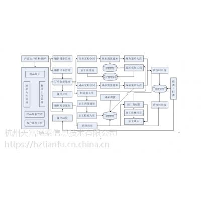 纺织品贸易管理软件,纺织品贸易ERP,天富贸易ERP