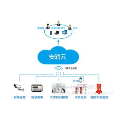 智慧消防解决方案:消防物联网系统云平台