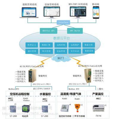 工厂智能化远程运营管理系统方案