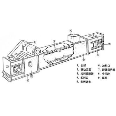 污泥刮板输送机公司防尘 粮食输送机