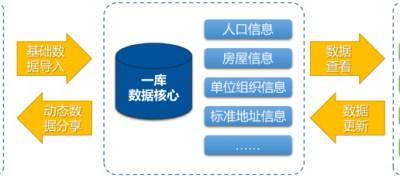gis网格化管理平台-飞云科技有限公司