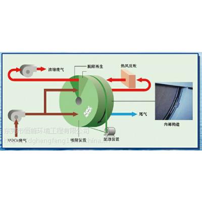 工业废气处理,沸石转轮吸附浓缩技术,沸石转轮吸附浓缩设备,恒峰蓝