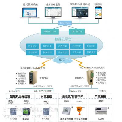 工厂智能化远程运营管理系统方案 WG285