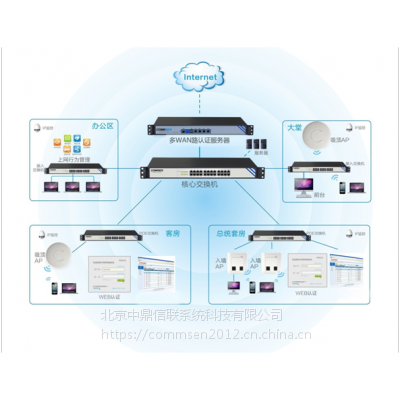 COMMSEN(科讯)宾馆WiFi实名制认证上网解决方案