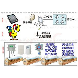 北京华夏日盛HX-RS畜禽动物养殖环境智能综合监控方案