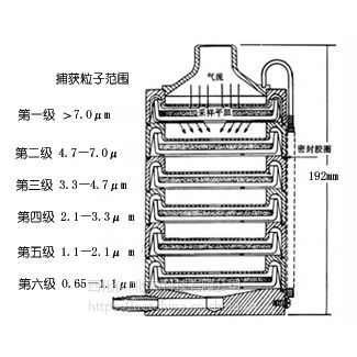 中西DYP 空气微生物采样器 型号:PS03-FA-1库号:M15204