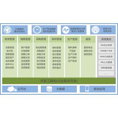 家具SAP系统 SAP B1家具行业ERP软件提供商 沈阳达策