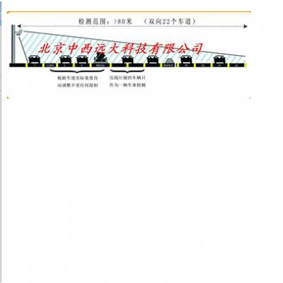 中西 微波车辆检测器 型号:HM13-SS-126库号:M211434