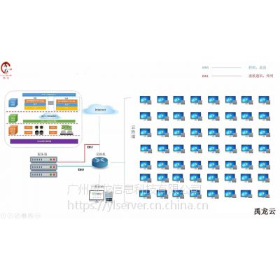 桌面虚拟化 云终端解决方案 办公云终端服务器 YL132 禹龙云 云桌面厂家 全国联保