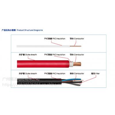 广州南洋电缆厂家供应N-BVV-6系列耐火双塑电线,NAN 南牌荣誉出品!