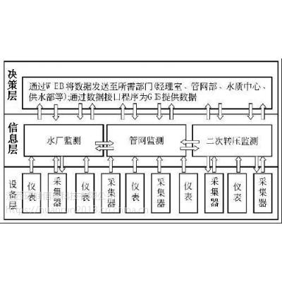 自来水公司监测系统技术方案