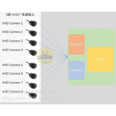 i.MX8 8路360全景视觉方案
