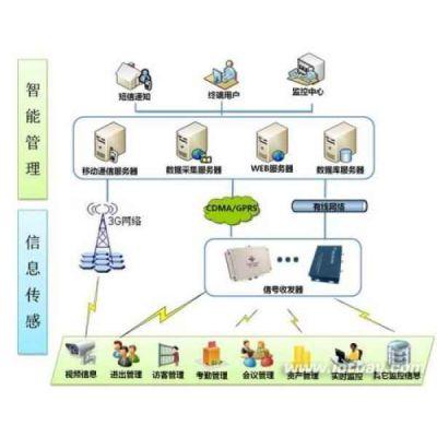 北京管理综合应用平台