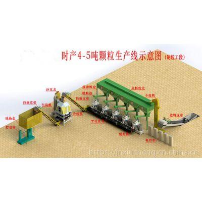 建一个生物质燃料生产线需要什么设备