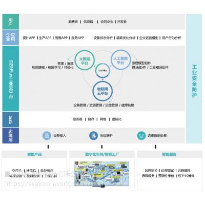 SEAKOON 离散制造企业智能制造运营解决方案