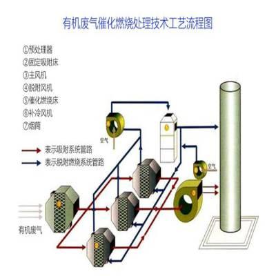 催化燃烧设备 催化剂处理工业废气净化处理环保设备 活性炭吸附蓄热设备